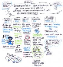 Graphic Recording der Podiumsdiskussion